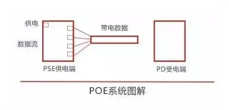 poe供电系统包括供电端设备pse和受电端设备pd,两者基于ieee 802.