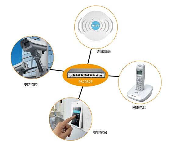 网络电话,楼宇门禁等,能自动检测和识别符合poe标准的网络摄像头,无线